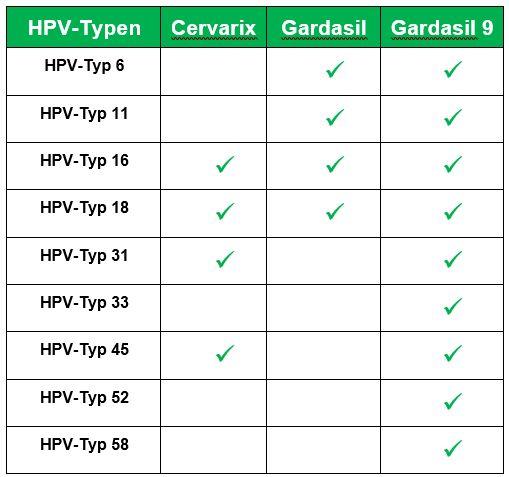 Impfung Gebärmutterhalskrebs Ja Oder Nein