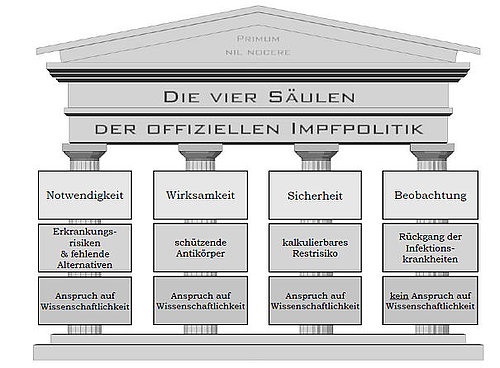 [Vier Säulen der Impfpolitik, Quelle: impf-report Nr. 76/77]