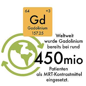 Kontrastmittel Gadolinium