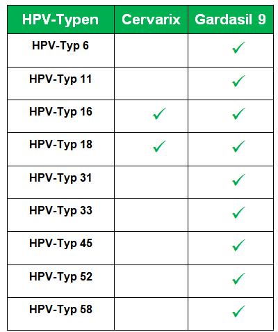 Hpv Impfung Umstritten Teuer Viel Praktiziert